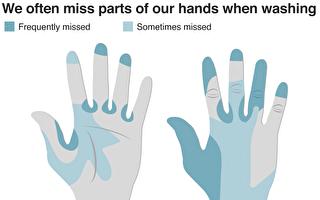 專家教你如何洗手