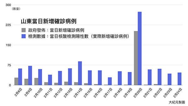 2月8日至2月24日期間,山東省實際檢測出的新增確診人數,與中共發佈的「官方」新增確診數對比。(大紀元製圖)