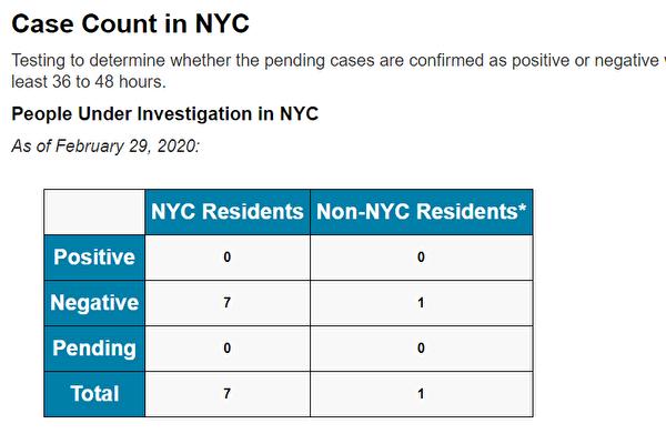 紐約市疑似中共肺炎病例全被排除 仍保持無確診