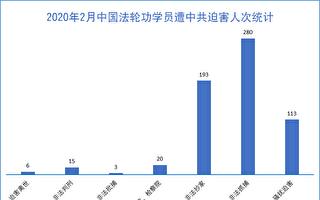 2月份 中共至少綁架282名法輪功學員