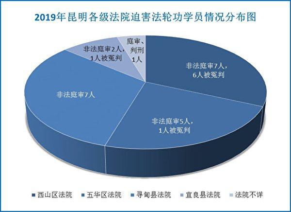 2019年昆明各級法院迫害法輪功學員的情況分佈圖。(明慧網)