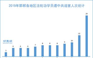 2019年 邯郸法轮功学员遭迫害情况简述