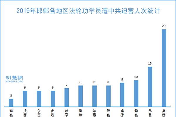 2019年 邯鄲法輪功學員遭迫害情況簡述
