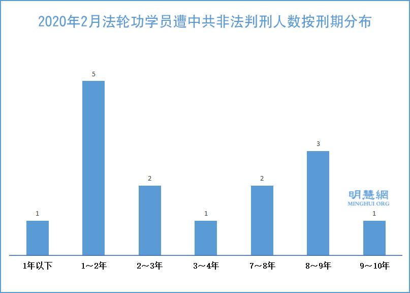 2020年2月,法輪功學員遭中共非法判刑人數按刑期分佈的示意圖。(明慧網)