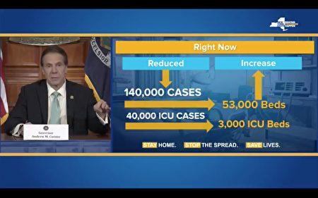 州長庫默表示,紐約州醫院需擴增容量至14萬張病床、4萬張加護病床。