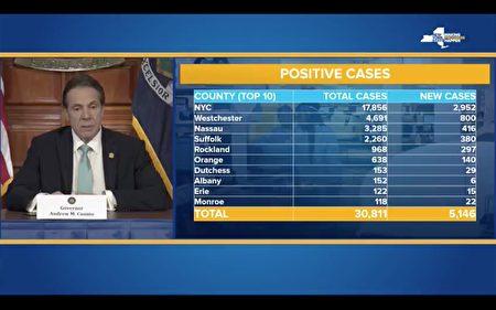 州長庫默25日表示,全州中共病毒的感染人數突破3萬,達30,811人,比前一日增加5,146例,死亡人數增至285人。