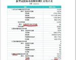 【獨家】武漢新增確診是中共公布的22倍