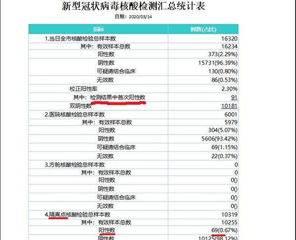 圖為武漢市衛健委收到的3月14日全市「新型冠狀病毒核酸檢測匯總統計表」。數據顯示,武漢市單日核酸檢測首次陽性數(實際新增確診)91例,比當天「官方」公開的新增確診數多出20多倍。(大紀元)