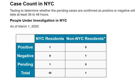 紐約市衛生局公布檢測新冠肺炎的待檢測、陰性和陽性數據。