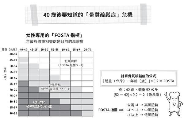 FOSTA 指標:測量40歲以上女性的骨質疏鬆風險。(時報出版提供)