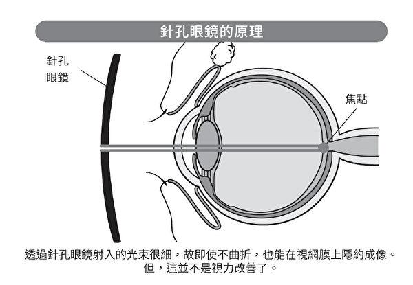 針孔眼鏡能讓老花眼患者看清近物,但並沒有實用性。(悅知文化提供)