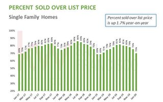 一月旧金山房市销售惨淡 价格撑住面子