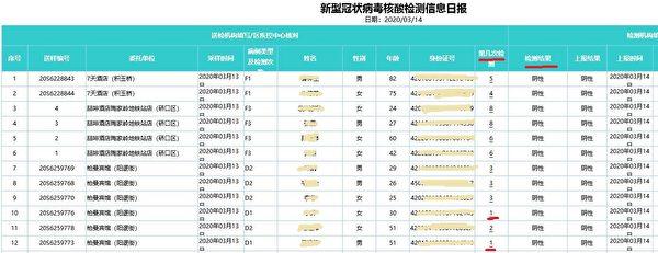 圖為武漢市衛健委收到的3月14日「新型冠狀病毒核酸檢測信息日報」文件截圖。數據顯示,一天內有逾四千人,是第一次進行核酸檢測。(大紀元)