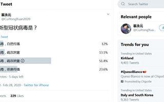 網絡民調:多數人認為中共病毒「係人造」