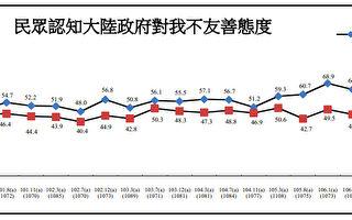 民调:中共对台不友善态度 15年新高