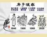 《推背圖》第7象歸序 談庚子流年