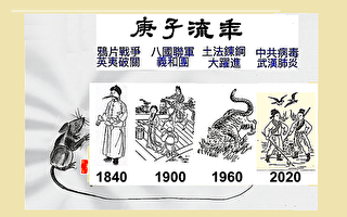 《推背图》第7象归序 谈庚子流年
