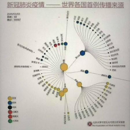 新冠肺炎疫情世界各國首例傳播來源地圖。(網絡圖片)