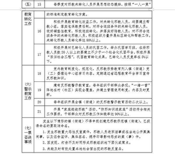 大紀元獲得的「廣州市創建無X教示範鎮街標準」以及「廣州市創建無X教示範社區(村)標準」的內部文件。(大紀元)