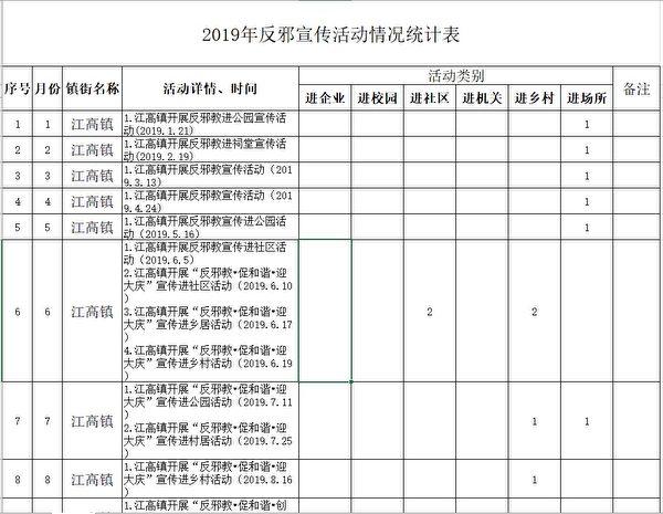大紀元獲得的「江高鎮2019年反X宣傳活動情況統計表」。(大紀元)