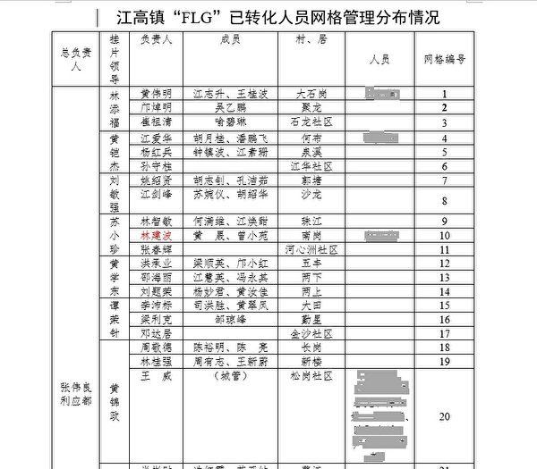 大紀元獲得的廣州白雲區江高鎮與法輪功學員有關的一份網格管理分佈情況的內部文件。(大紀元)