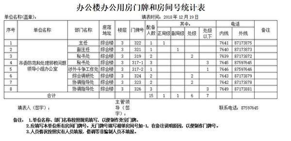 哈爾濱「610辦公室」《辦公樓辦公用房門牌和房間號統計表》(大紀元)