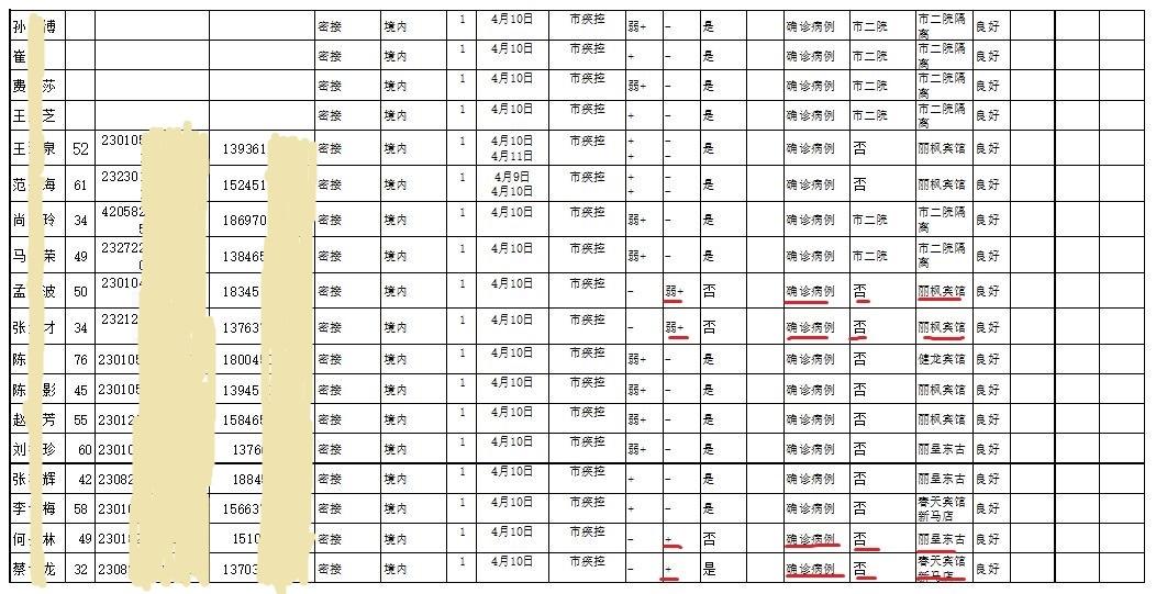 哈爾濱市道外區4月10日的《血清抗體特異性檢測陽性人員情況統計表》顯示,當天疾控中心上報了34名抗體檢測陽性的境內確診病例(大紀元)