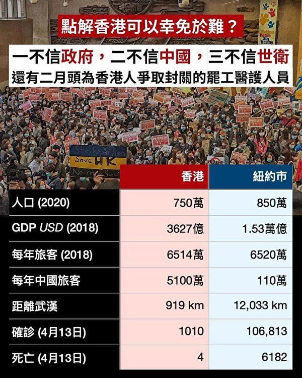 網上文宣將紐約和香港的疫情做對比。(網絡圖片)