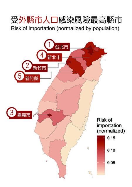受外縣市人口感染風險最高的縣市。