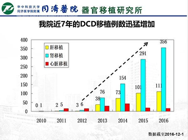 圖3:大紀元獲得的同濟醫院內部資料:同濟醫院7年DCD(心死亡)移植例數。(大紀元)