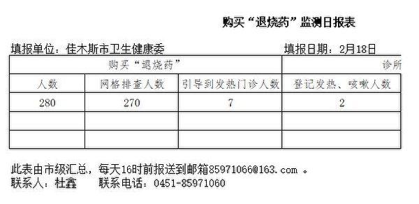 佳木斯2月18日的《購買「退燒藥」監測日報表》(大紀元)