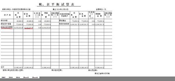 哈爾濱「610辦公室」提交審核的2014年《帳表平衡試算表》,報表顯示,當年末哈爾濱610財政應返還額度高達1,253萬元(大紀元)