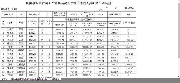 哈爾濱「610辦公室」2018年填報的《關事業單位執行帶薪年休假情況匯總表》(大紀元)