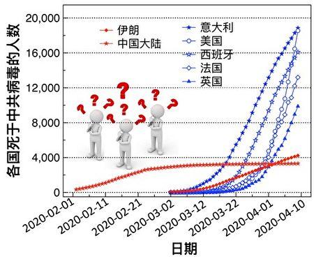 圖一:中共死亡數據引發國際多方質疑。(數據來源:維基百科)