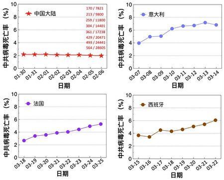 圖二:大陸的中共病毒死亡率有「黨性」,而西方民主國家的中共病毒死亡率有正常的浮動。(死亡率=死亡人數/確診人數;數據來源:維基百科)