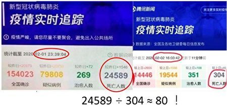 圖三:大陸騰訊新聞無意中洩漏「國家機密」?倘若真是如此,那真實的死亡數字竟是中共官方報道的80倍!