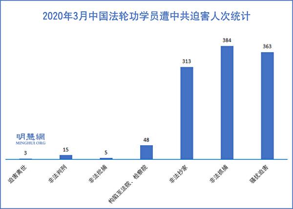 2020年3月大陸法輪功學員遭中共迫害人次統計示意圖。(明慧網)