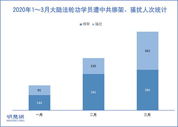 2020年1月~3月大陸法輪功學員遭中共綁架騷擾人次統計示意圖。(明慧網)