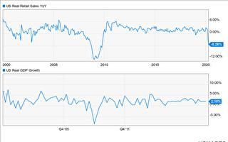 3月零售銷售衰退8.7% 牽動GDP下挫
