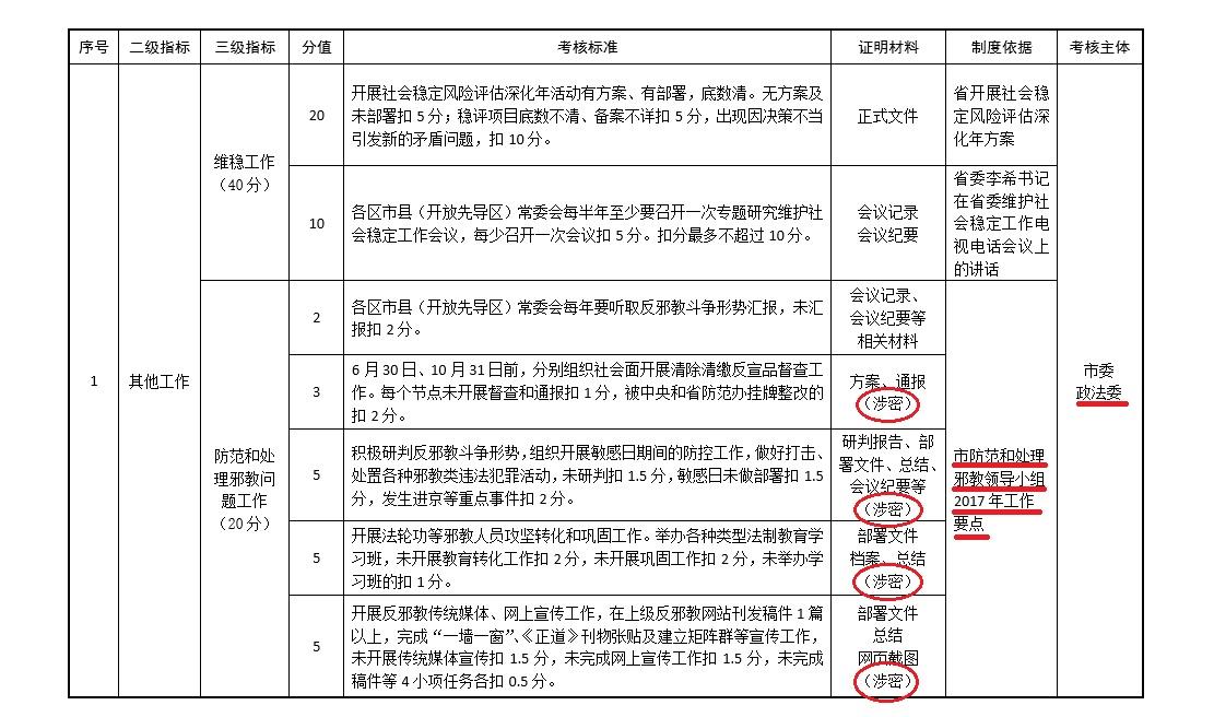 大紀元獲取的「2017年度對區市縣(先導區)規定工作考核共性指標」。(大紀元)