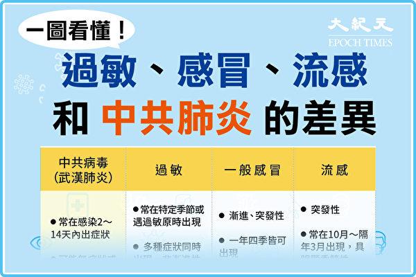 感冒、流感、过敏和中共肺炎(武汉肺炎)症状有何差别?(大纪元制图)