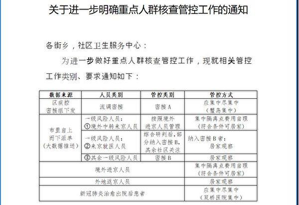 《大紀元》獲得的朝陽區3月26日《關於進一步明確重點人群核查管控工作的通知》。(大紀元)