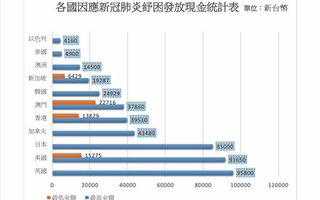 """国民党团吁:纾困设""""排富""""发放""""现金""""最实在"""