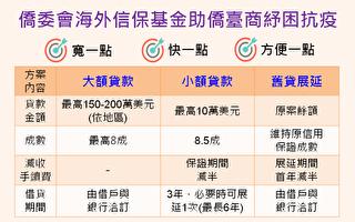 僑委會開通海外信保基金  為僑商紓困