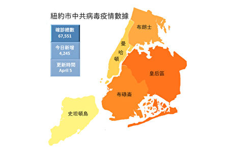 纽约市4月5日疫情数据。