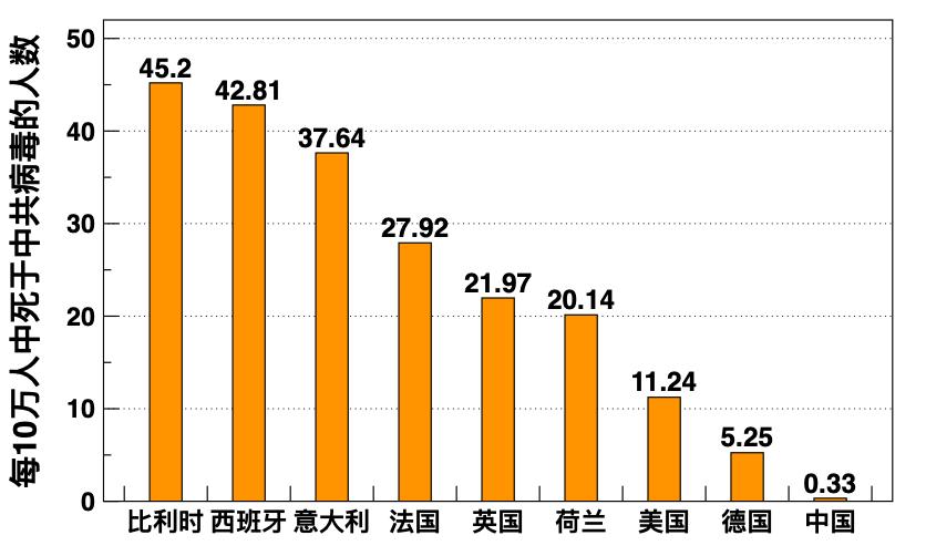 圖二:各國每10萬個人中死亡人數。其中,中國的0.33人是在中共上調了武漢死亡人數後的數據。(數據來源:美國白宮防疫專家團隊協調人博克斯醫生在4月18日的白宮新聞簡報會。)