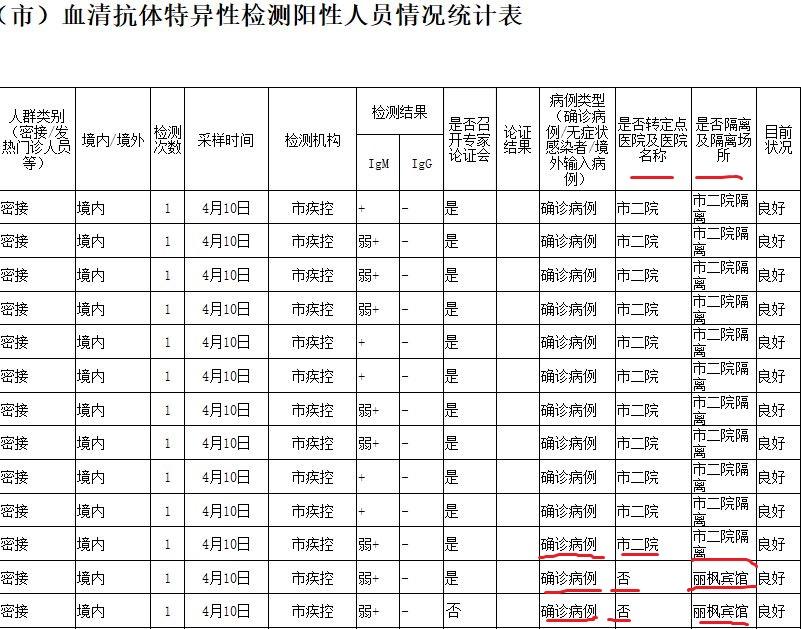 哈爾濱市道外區4月10日《血清抗體特異性檢測陽性人員情況統計表》截圖,揭示出哈市定點醫院已無力收治確診病人。(大紀元)