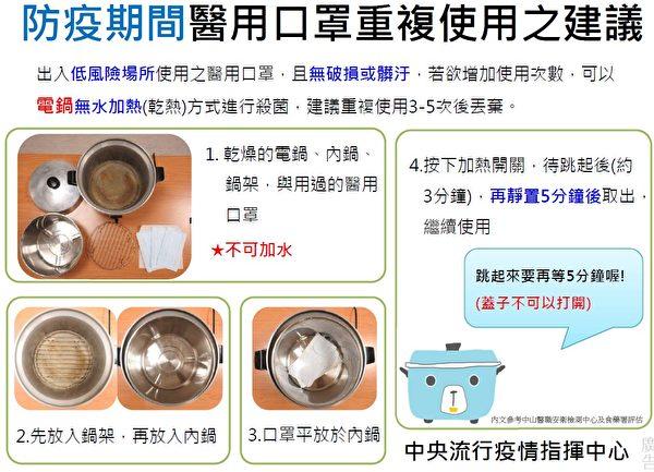 電鍋蒸口罩消毒、殺菌的步驟。 (中央疫情流行指揮中心提供)