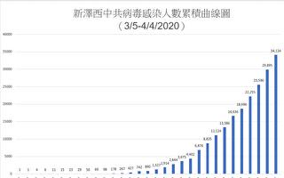 【新泽西疫情4.4】 死亡846超911死亡人数 一个月感染34,124人