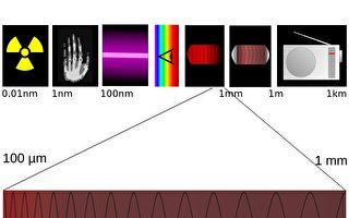 """无线电力新发明:太赫辐射""""凭空""""发电"""